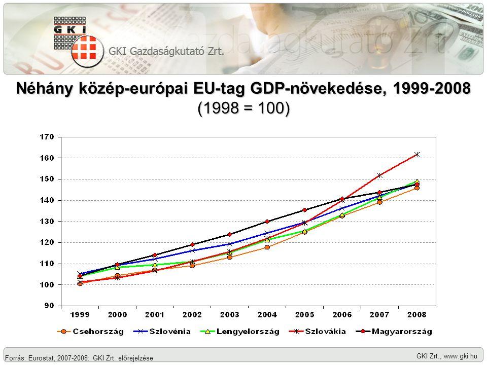 GKI Zrt., www.gki.hu Néhány közép-európai EU-tag GDP-növekedése, 1999-2008 (1998 = 100) Forrás: Eurostat, 2007-2008: GKI Zrt. előrejelzése