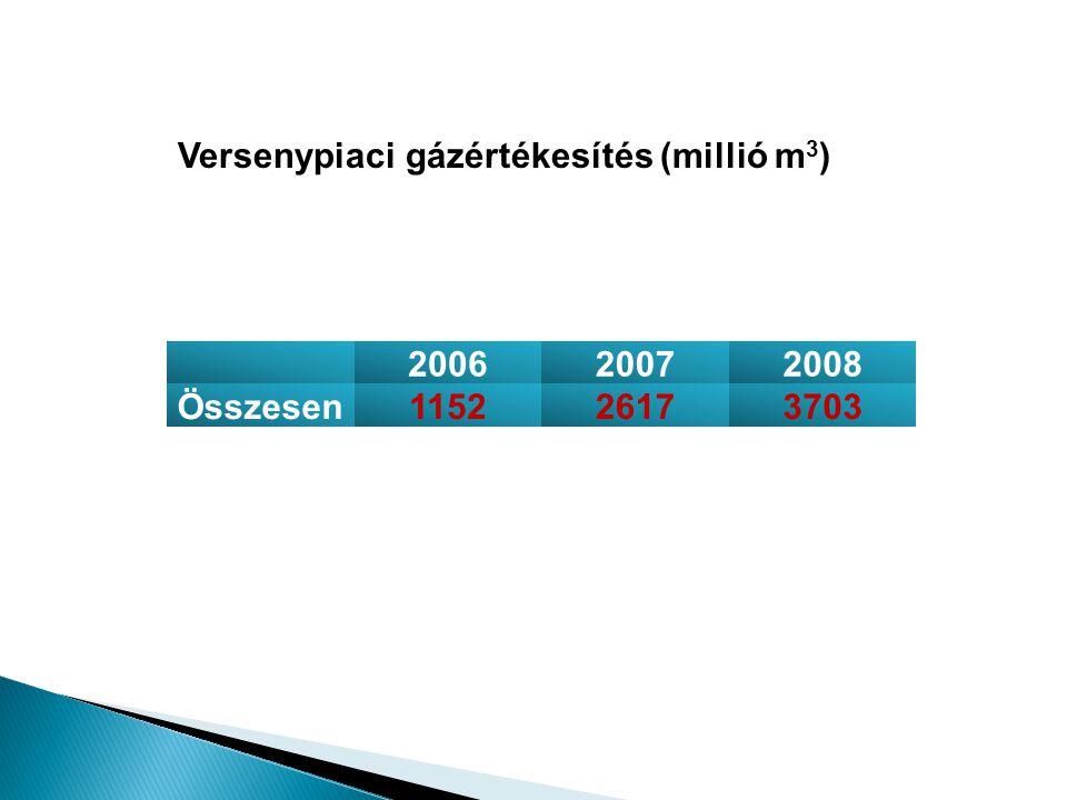 200620072008 Összesen115226173703 Versenypiaci gázértékesítés (millió m 3 )