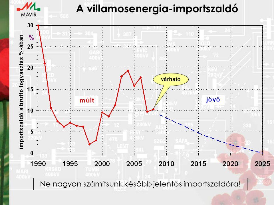 A villamosenergia-importszaldó várható Ne nagyon számítsunk később jelentős importszaldóra!