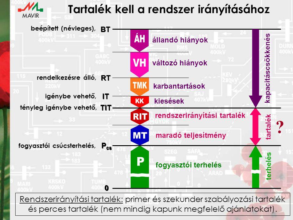 Tartalék kell a rendszer irányításához 0 0 P cs TIT IT RT BT beépített (névleges), rendelkezésre álló, igénybe vehető, tényleg igénybe vehető, fogyasztói csúcsterhelés, állandó hiányok változó hiányok karbantartások kiesések rendszerirányítási tartalék maradó teljesítmény fogyasztói terhelés kapacitáscsökkenés tartalék terhelés .