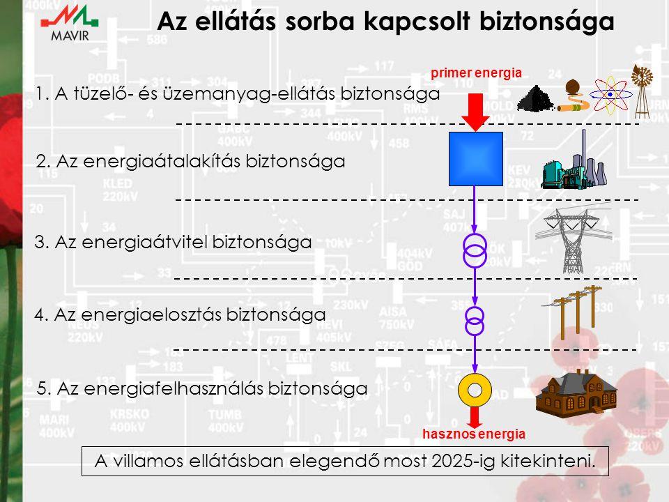 Az ellátás sorba kapcsolt biztonsága 1. A tüzelő- és üzemanyag-ellátás biztonsága 2.