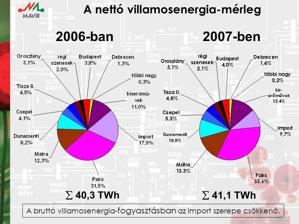 A nettó villamosenergia-mérleg  40,3 TWh  41,1 TWh 2006-ban2007-ben A bruttó villamosenergia- fogyasztásban az import szerepe csökkenő.
