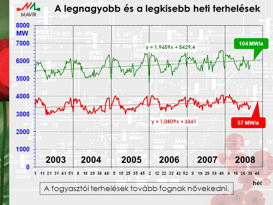 A legnagyobb és a legkisebb heti terhelések hét MW 2003 2004 2005 2006 2007 2008 104 MW/a 57 MW/a A fogyasztói terhelések tovább fognak növekedni.