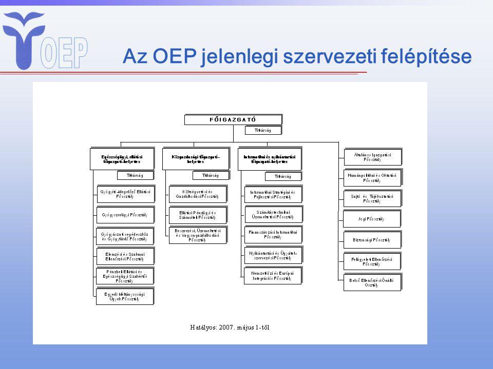 OEP-Kezelő szerv Finanszírozás Gyógyszer, gyógyászati segédeszköz befogadás Gysz, gyse nyilvántartás Nemzetközi elszámolások TAJ-, EU-kártya nyilvántartás, kiadás Egyéni jogosultság- nyilvántartási rendszer működtetése Szerződéskötés, utalványozás Kezelő szerv Kezelő szerv /EU előírás/ Kezelő szerv, kirendeltségek Kezelő szerv
