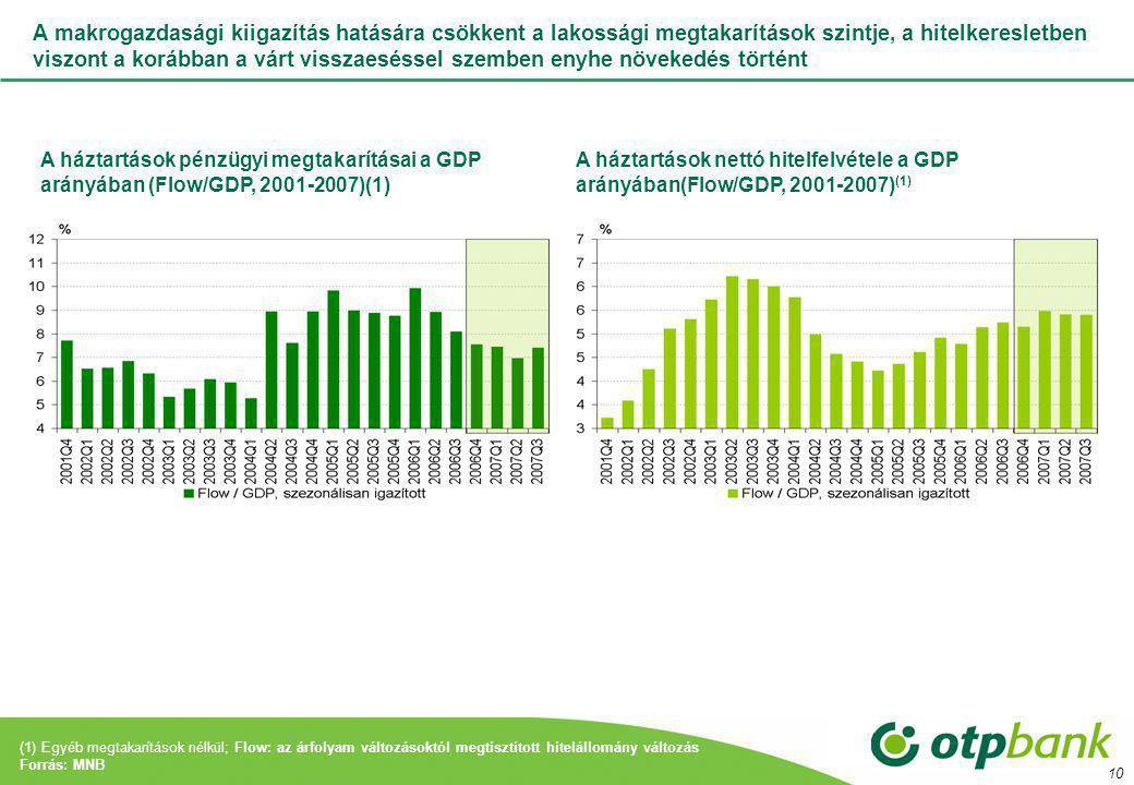 10 A makrogazdasági kiigazítás hatására csökkent a lakossági megtakarítások szintje, a hitelkeresletben viszont a korábban a várt visszaeséssel szemben enyhe növekedés történt A háztartások pénzügyi megtakarításai a GDP arányában (Flow/GDP, 2001-2007)(1) A háztartások nettó hitelfelvétele a GDP arányában(Flow/GDP, 2001-2007) (1) (1) Egyéb megtakarítások nélkül; Flow: az árfolyam változásoktól megtisztított hitelállomány változás Forrás: MNB