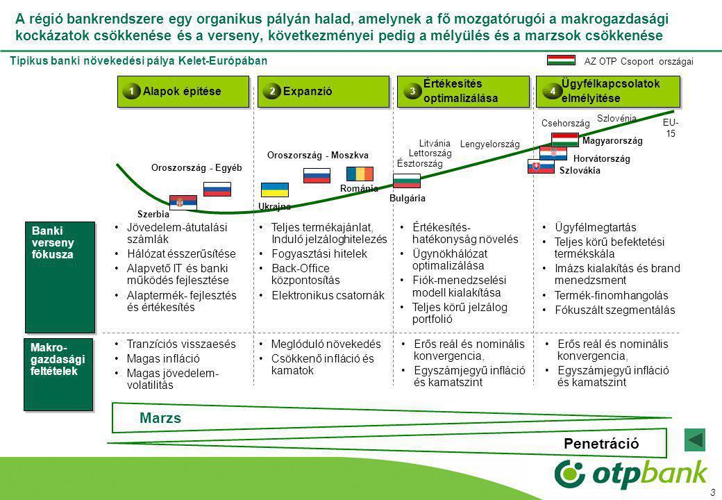 3 A régió bankrendszere egy organikus pályán halad, amelynek a fő mozgatórugói a makrogazdasági kockázatok csökkenése és a verseny, következményei pedig a mélyülés és a marzsok csökkenése Alapok építése 1 Expanzió 2 Értékesítés optimalizálása 3 Ügyfélkapcsolatok elmélyítése 4 Oroszország - Moszkva Oroszország - Egyéb Ukrajna Szerbia Bulgária Románia Lengyelország Szlovákia Horvátország Magyarország Csehország Litvánia Észtország Lettország Szlovénia Tipikus banki növekedési pálya Kelet-Európában EU- 15 AZ OTP Csoport országai Banki verseny fókusza Jövedelem-átutalási számlák Hálózat ésszerűsítése Alapvető IT és banki működés fejlesztése Alaptermék- fejlesztés és értékesítés Teljes termékajánlat, Induló jelzáloghitelezés Fogyasztási hitelek Back-Office központosítás Elektronikus csatornák Értékesítés- hatékonyság növelés Ügynökhálózat optimalizálása Fiók-menedzselési modell kialakítása Teljes körű jelzálog portfolió Ügyfélmegtartás Teljes körű befektetési termékskála Imázs kialakítás és brand menedzsment Termék-finomhangolás Fókuszált szegmentálás Makro- gazdasági feltételek Makro- gazdasági feltételek Tranzíciós visszaesés Magas infláció Magas jövedelem- volatilitás Meglóduló növekedés Csökkenő infláció és kamatok Erős reál és nominális konvergencia, Egyszámjegyű infláció és kamatszint Erős reál és nominális konvergencia, Egyszámjegyű infláció és kamatszint MarzsPenetráció