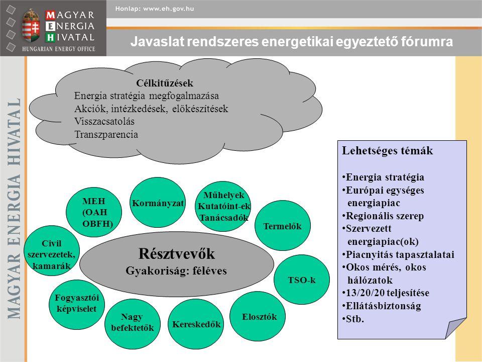 Javaslat rendszeres energetikai egyeztető fórumra Célkitűzések Energia stratégia megfogalmazása Akciók, intézkedések, előkészítések Visszacsatolás Tra
