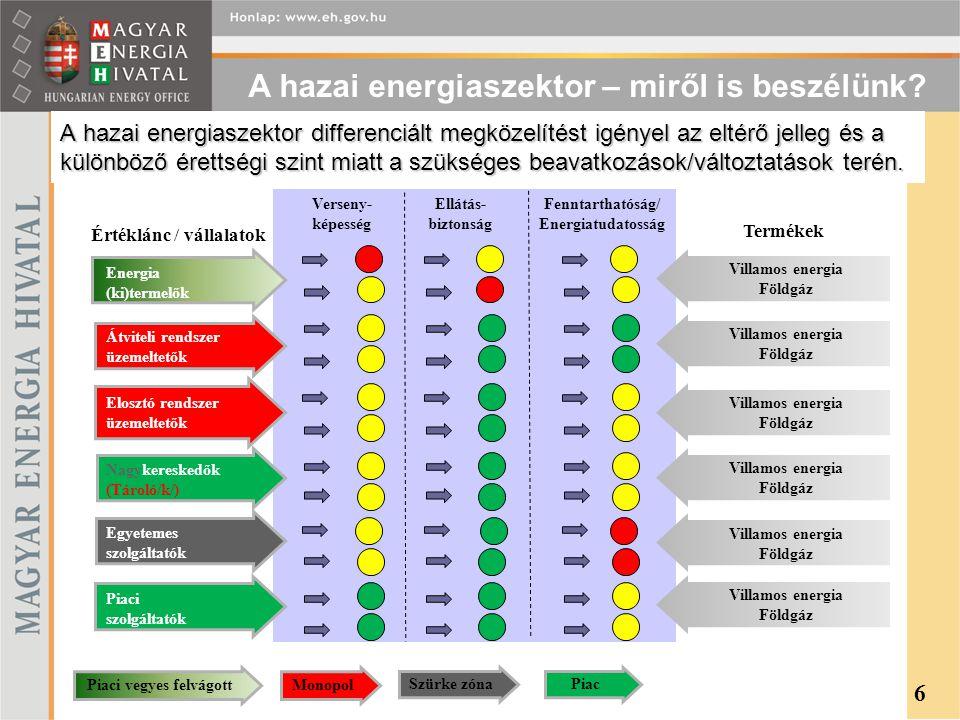 A hazai energiaszektor differenciált megközelítést igényel az eltérő jelleg és a különböző érettségi szint miatt a szükséges beavatkozások/változtatás