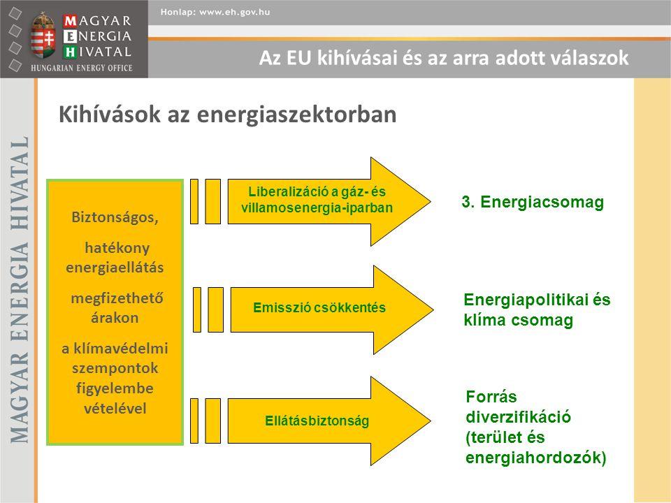 Kihívások az energiaszektorban Biztonságos, hatékony energiaellátás megfizethető árakon a klímavédelmi szempontok figyelembe vételével Liberalizáció a