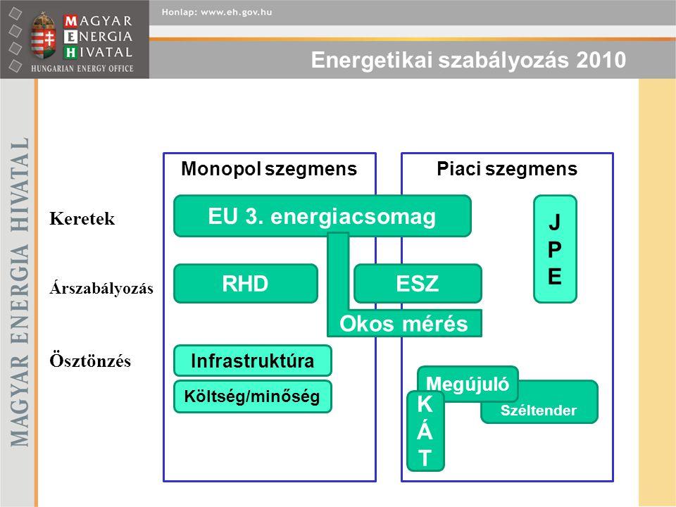 Energetikai szabályozás 2010 Monopol szegmensPiaci szegmens Keretek Árszabályozás Ösztönzés EU 3. energiacsomag RHD JPEJPE Infrastruktúra Költség/minő