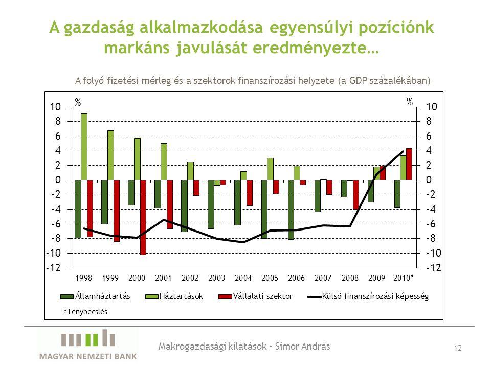 A gazdaság alkalmazkodása egyensúlyi pozíciónk markáns javulását eredményezte… Makrogazdasági kilátások - Simor András 12 A folyó fizetési mérleg és a szektorok finanszírozási helyzete (a GDP százalékában)