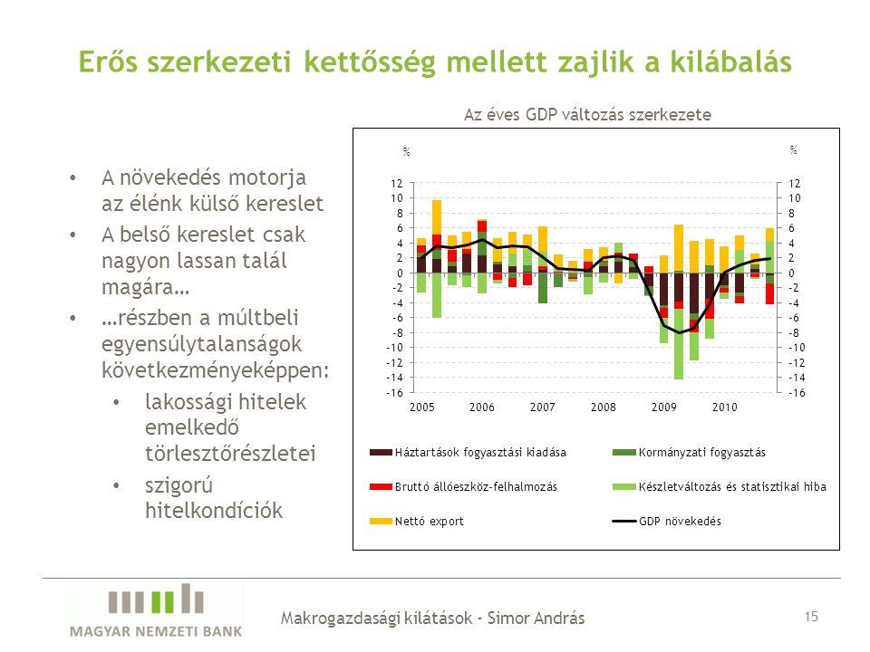 Erős szerkezeti kettősség mellett zajlik a kilábalás A növekedés motorja az élénk külső kereslet A belső kereslet csak nagyon lassan talál magára… …részben a múltbeli egyensúlytalanságok következményeképpen: lakossági hitelek emelkedő törlesztőrészletei szigorú hitelkondíciók Makrogazdasági kilátások - Simor András 15 Az éves GDP változás szerkezete