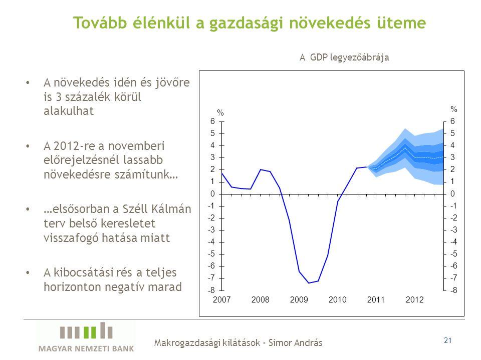 21 A növekedés idén és jövőre is 3 százalék körül alakulhat A 2012-re a novemberi előrejelzésnél lassabb növekedésre számítunk… …elsősorban a Széll Kálmán terv belső keresletet visszafogó hatása miatt A kibocsátási rés a teljes horizonton negatív marad Tovább élénkül a gazdasági növekedés üteme A GDP legyezőábrája