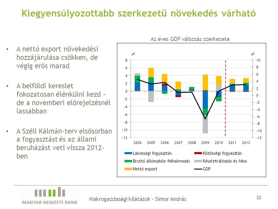 Makrogazdasági kilátások - Simor András 22 A nettó export növekedési hozzájárulása csökken, de végig erős marad A belföldi kereslet fokozatosan élénkülni kezd – de a novemberi előrejelzésnél lassabban A Széll Kálmán-terv elsősorban a fogyasztást és az állami beruházást veti vissza 2012- ben Kiegyensúlyozottabb szerkezetű növekedés várható Az éves GDP változás szerkezete