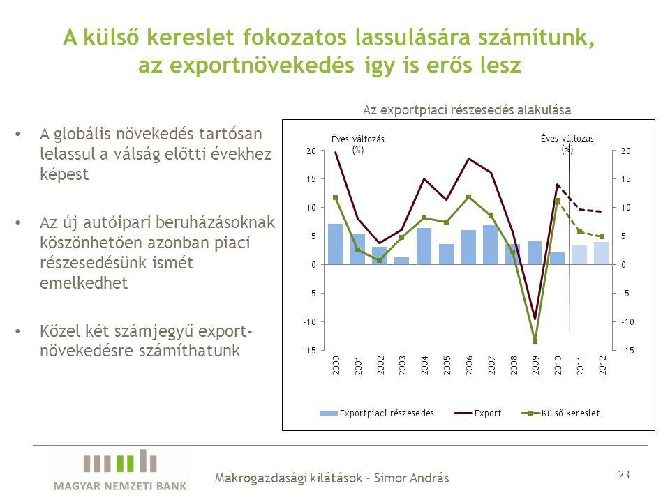 Makrogazdasági kilátások - Simor András 23 A globális növekedés tartósan lelassul a válság előtti évekhez képest Az új autóipari beruházásoknak köszönhetően azonban piaci részesedésünk ismét emelkedhet Közel két számjegyű export- növekedésre számíthatunk A külső kereslet fokozatos lassulására számítunk, az exportnövekedés így is erős lesz Az exportpiaci részesedés alakulása