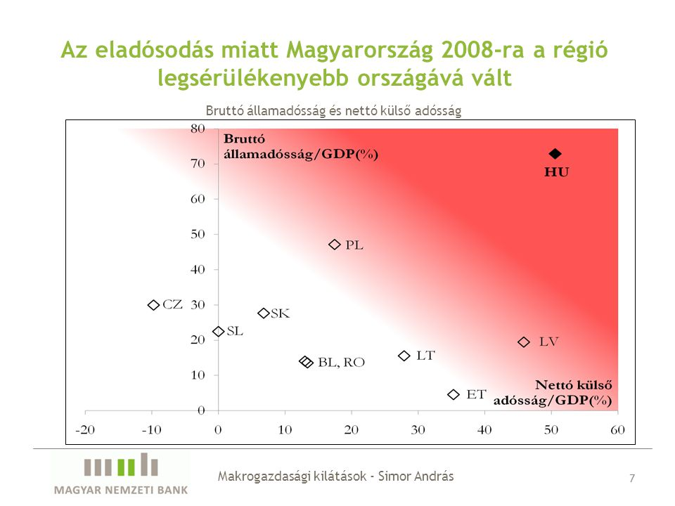 Az eladósodás miatt Magyarország 2008-ra a régió legsérülékenyebb országává vált Makrogazdasági kilátások - Simor András 7 Bruttó államadósság és nettó külső adósság