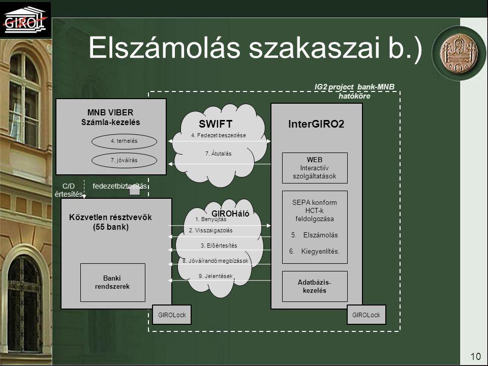 Elszámolás szakaszai b.) 10 SWIFT Adatbázis- kezelés SEPA konform HCT-k feldolgozása 5.Elszámolás 6.Kiegyenlítés. MNB VIBER Számla-kezelés 1. Benyújtá
