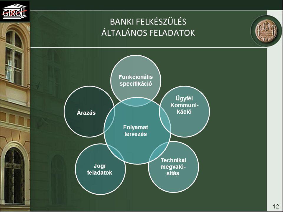 BANKI FELKÉSZÜLÉS ÁLTALÁNOS FELADATOK 12 Funkcionális specifikáció Jogi feladatok Technikai megvaló- sítás Árazás Folyamat tervezés Ügyfél Kommuni- ká