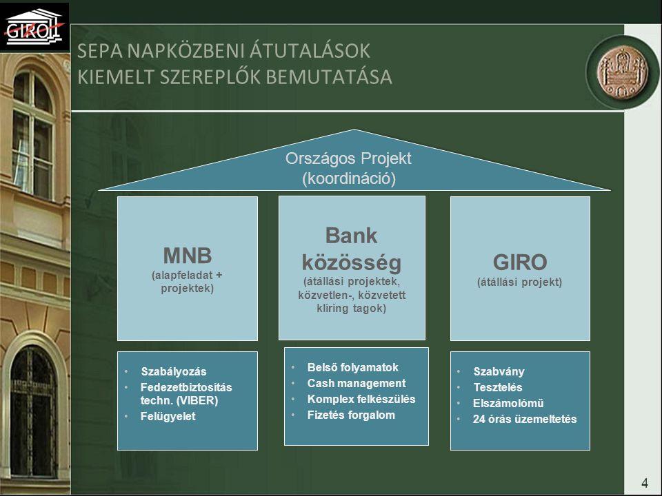 4 SEPA NAPKÖZBENI ÁTUTALÁSOK KIEMELT SZEREPLŐK BEMUTATÁSA MNB (alapfeladat + projektek) Bank közösség (átállási projektek, közvetlen-, közvetett klíri