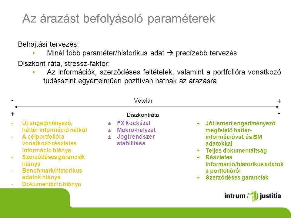 Az árazást befolyásoló paraméterek Diszkontráta - + +Jól ismert engedményező megfelelő háttér- információval, és BM adatokkal +Teljes dokumentáltság +Részletes információ/historikus adatok a portfolióról +Szerződéses garanciák -Új engedményező, háttér információ nélkül -A célportfolióra vonatkozó részletes információ hiánya -Szerződéses garanciák hiánya -Benchmark/historikus adatok hiánya -Dokumentáció hiánya Vételár + - Behajtási tervezés: Minél több paraméter/historikus adat  precízebb tervezés Diszkont ráta, stressz-faktor: Az információk, szerződéses feltételek, valamint a portfolióra vonatkozó tudásszint egyértelműen pozitívan hatnak az árazásra ±FX kockázat ±Makro-helyzet ±Jogi rendszer stabilitása