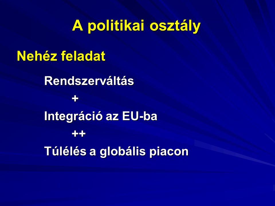 A politikai osztály Nehéz feladat Rendszerváltás+ Integráció az EU-ba ++ Túlélés a globális piacon