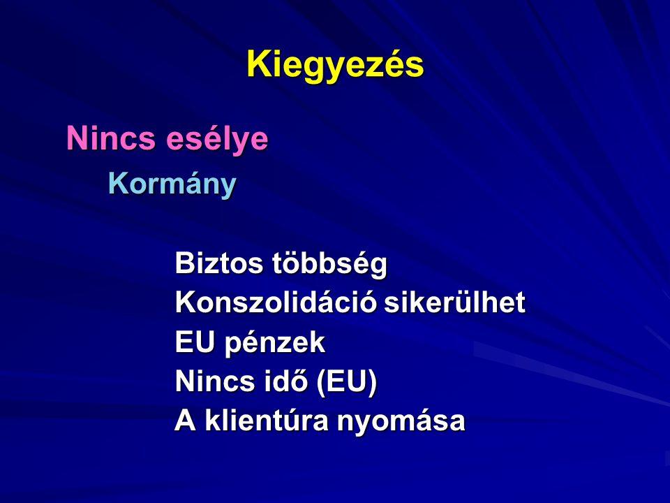 Kiegyezés Nincs esélye Kormány Biztos többség Konszolidáció sikerülhet EU pénzek Nincs idő (EU) A klientúra nyomása
