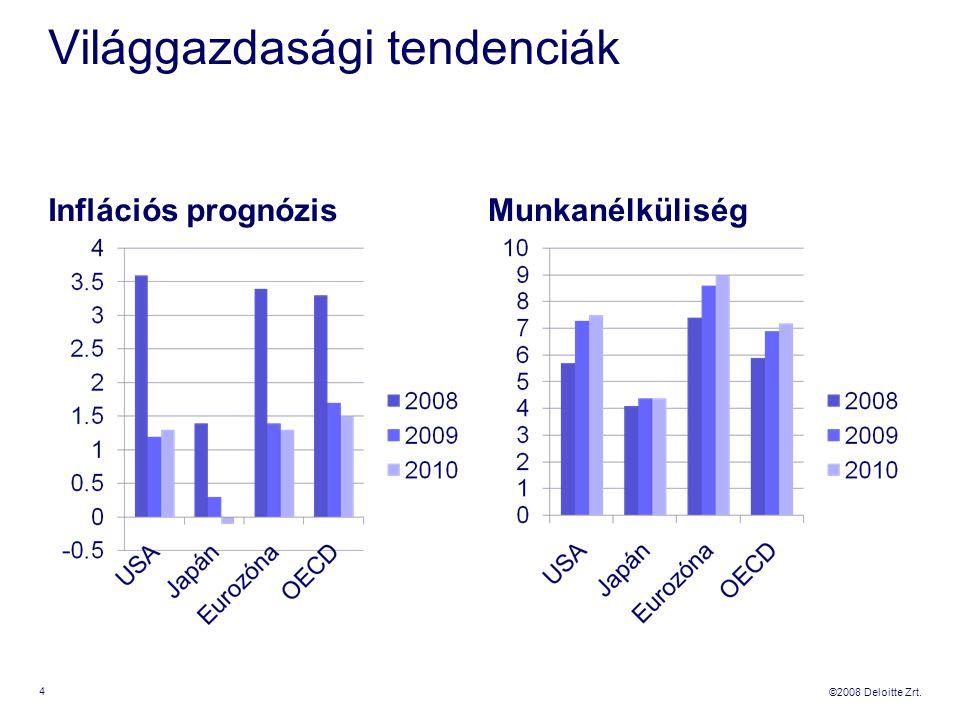 ©2008 Deloitte Zrt. Világgazdasági tendenciák Inflációs prognózisMunkanélküliség 4