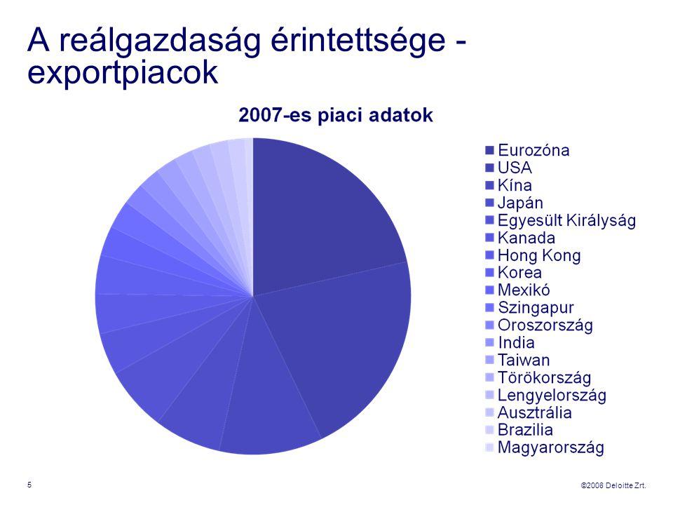 ©2008 Deloitte Zrt. A reálgazdaság érintettsége - exportpiacok 5