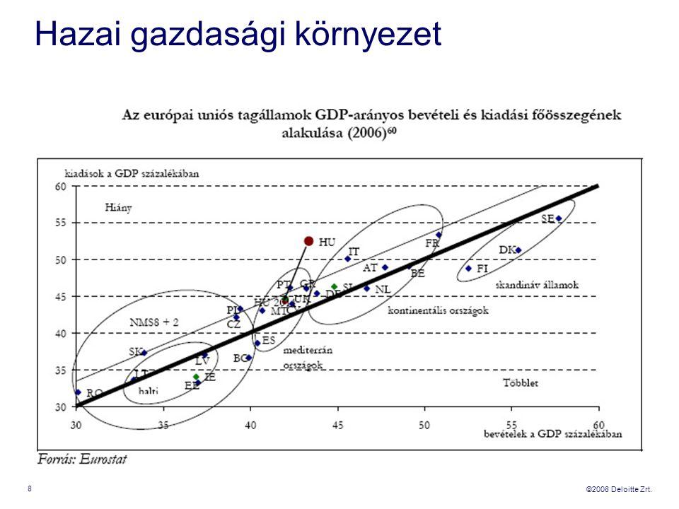 ©2008 Deloitte Zrt. Hazai gazdasági környezet 8