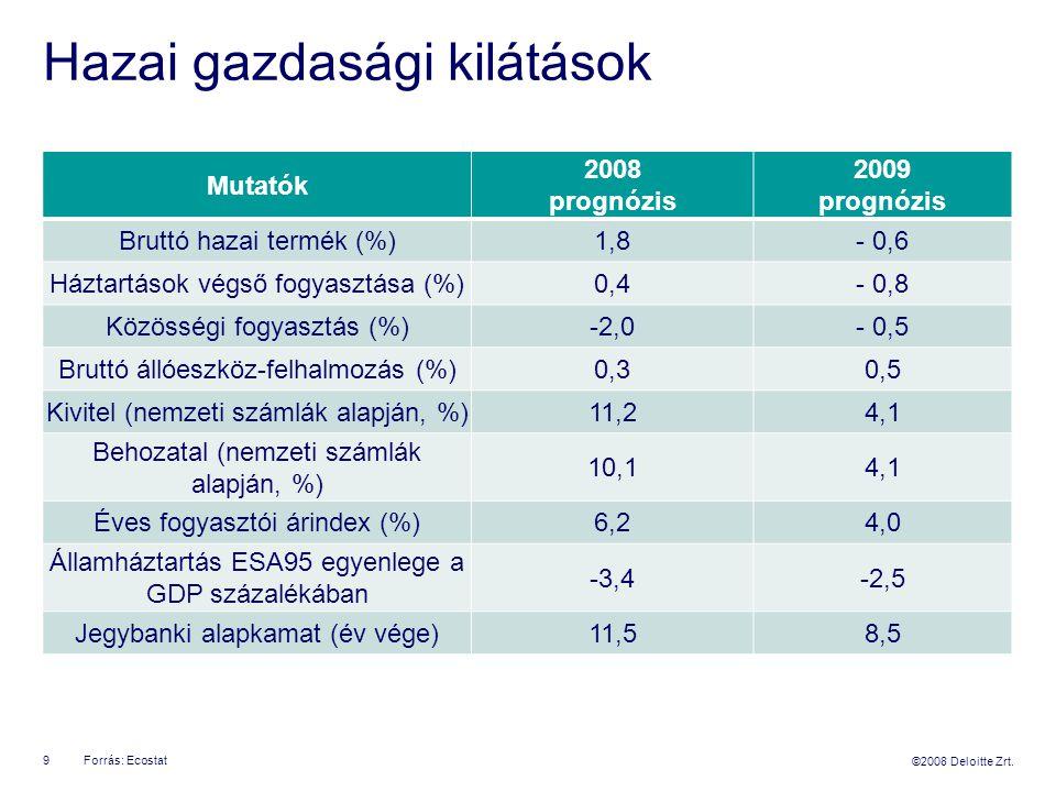 ©2008 Deloitte Zrt. Hazai gazdasági kilátások Mutatók 2008 prognózis 2009 prognózis Bruttó hazai termék (%)1,8- 0,6 Háztartások végső fogyasztása (%)0