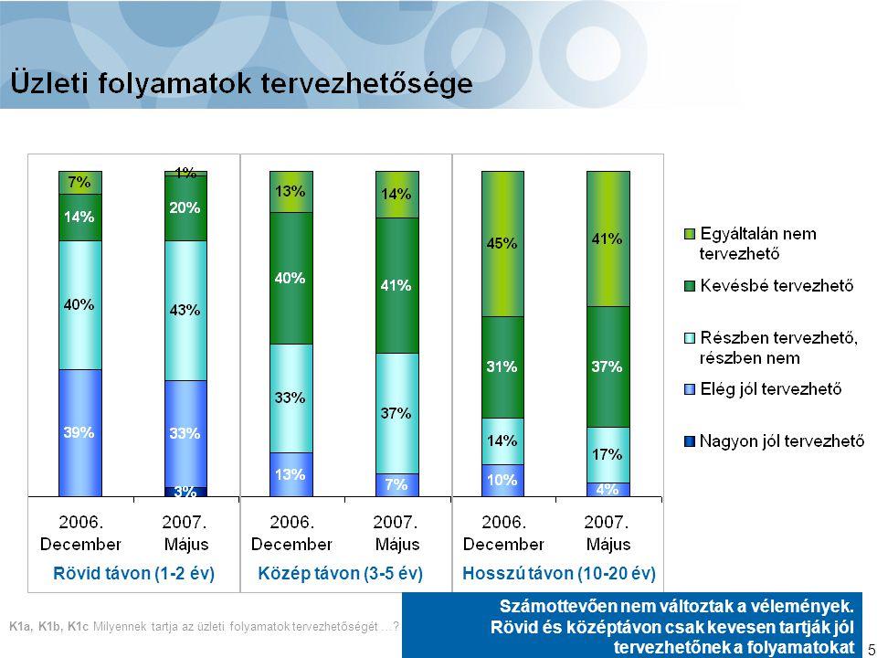 6 K4, K5, K6 Hogyan látja a magyar gazdaság teljesítményét ….