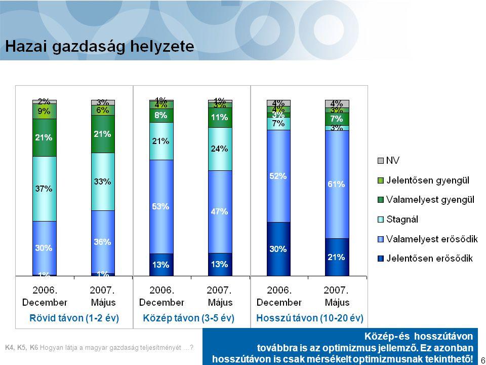 6 K4, K5, K6 Hogyan látja a magyar gazdaság teljesítményét …? Rövid távon (1-2 év)Közép távon (3-5 év)Hosszú távon (10-20 év) Közép- és hosszútávon to