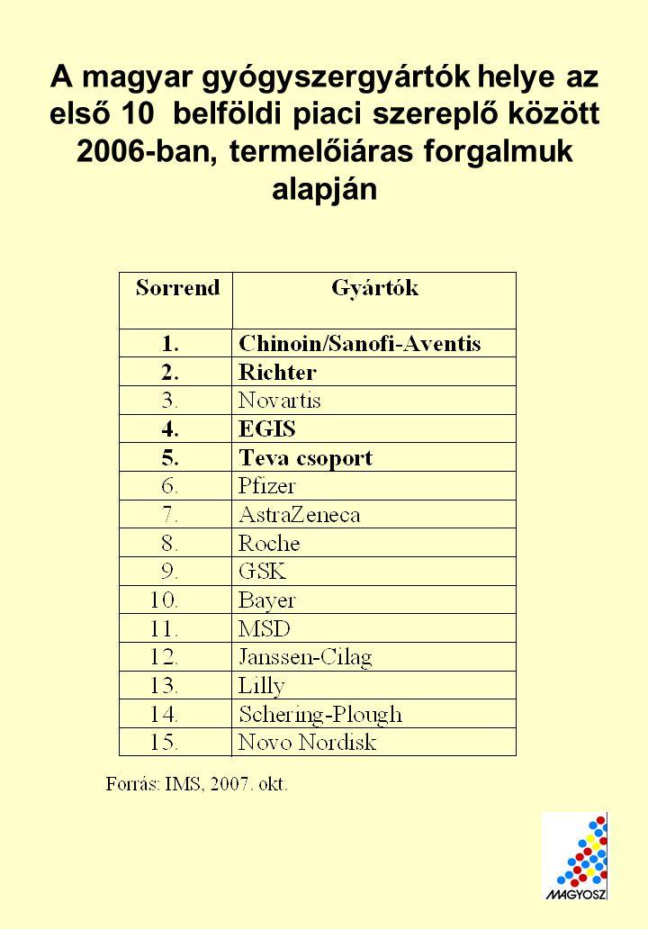 A magyar gyógyszergyártók helye az első 10 belföldi piaci szereplő között 2006-ban, termelőiáras forgalmuk alapján