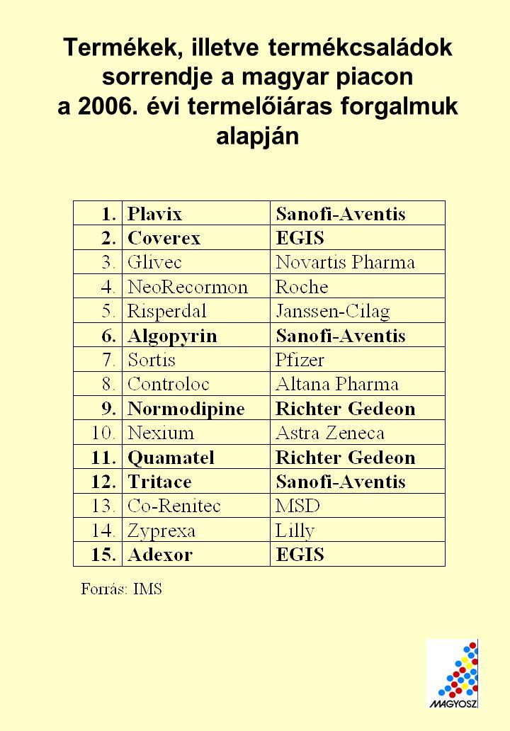 Termékek, illetve termékcsaládok sorrendje a magyar piacon a 2006.
