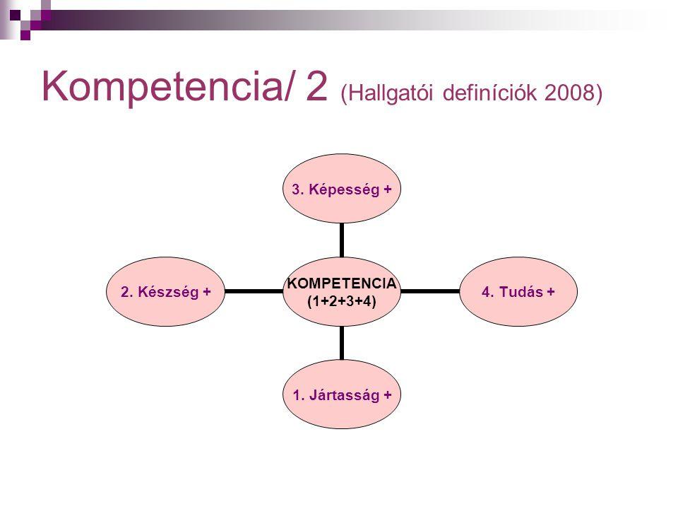 Kompetencia/ 2 (Hallgatói definíciók 2008) KOMPETENCIA (1+2+3+4) 3. Képesség + 4. Tudás + 1. Jártasság + 2. Készség +