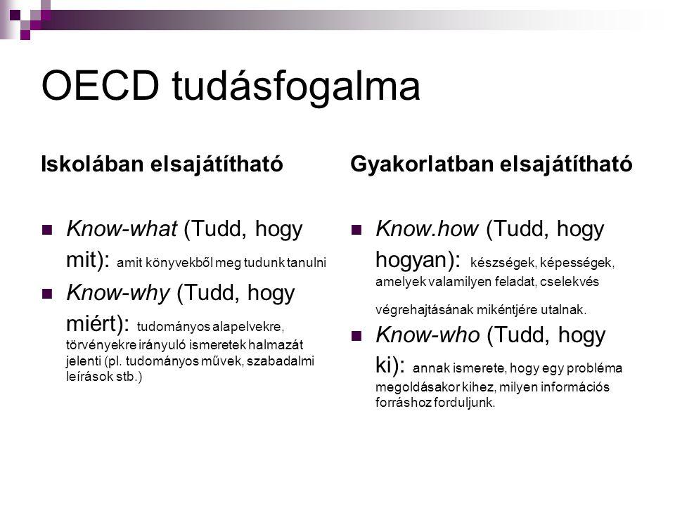 OECD tudásfogalma Iskolában elsajátítható Know-what (Tudd, hogy mit): amit könyvekből meg tudunk tanulni Know-why (Tudd, hogy miért): tudományos alape