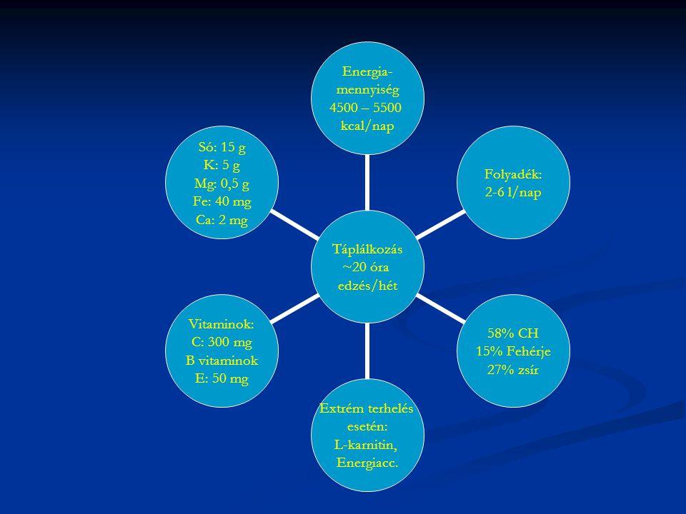 Táplálkozás ~20 óra edzés/hét Energia- mennyiség 4500 – 5500 kcal/nap Folyadék: 2-6 l/nap 58% CH 15% Fehérje 27% zsír Extrém terhelés esetén: L-karnitin, Energiacc.