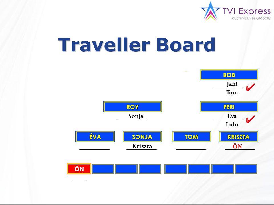 KRISZTA FERI BOB TOM ROY SONJAÉVA ÖN Jani Tom Sonja Lulu Éva KrisztaÖN Traveller Board