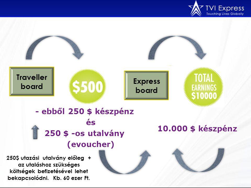 Traveller board Express board 250$ utazási utalvány előleg + az utaláshoz szükséges költségek befizetésével lehet bekapcsolódni. Kb. 60 ezer Ft. - ebb