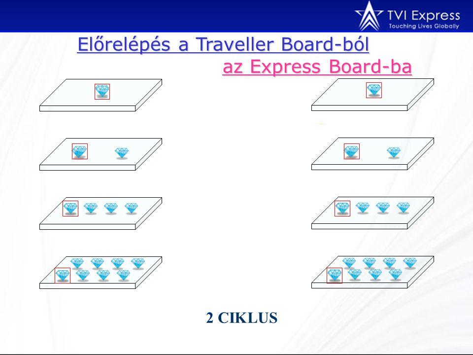 Előrelépés a Traveller Board-ból az Express Board-ba 2 CIKLUS