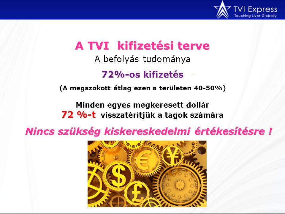 A TVI kifizetési terve A befolyás tudománya (A megszokott átlag ezen a területen 40-50%) 72%-os kifizetés Minden egyes megkeresett dollár 72 %-t 72 %-t visszatérítjük a tagok számára Nincs szükség kiskereskedelmi értékesítésre !