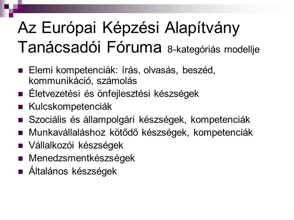 Az Európai Képzési Alapítvány Tanácsadói Fóruma 8-kategóriás modellje Elemi kompetenciák: írás, olvasás, beszéd, kommunikáció, számolás Életvezetési é