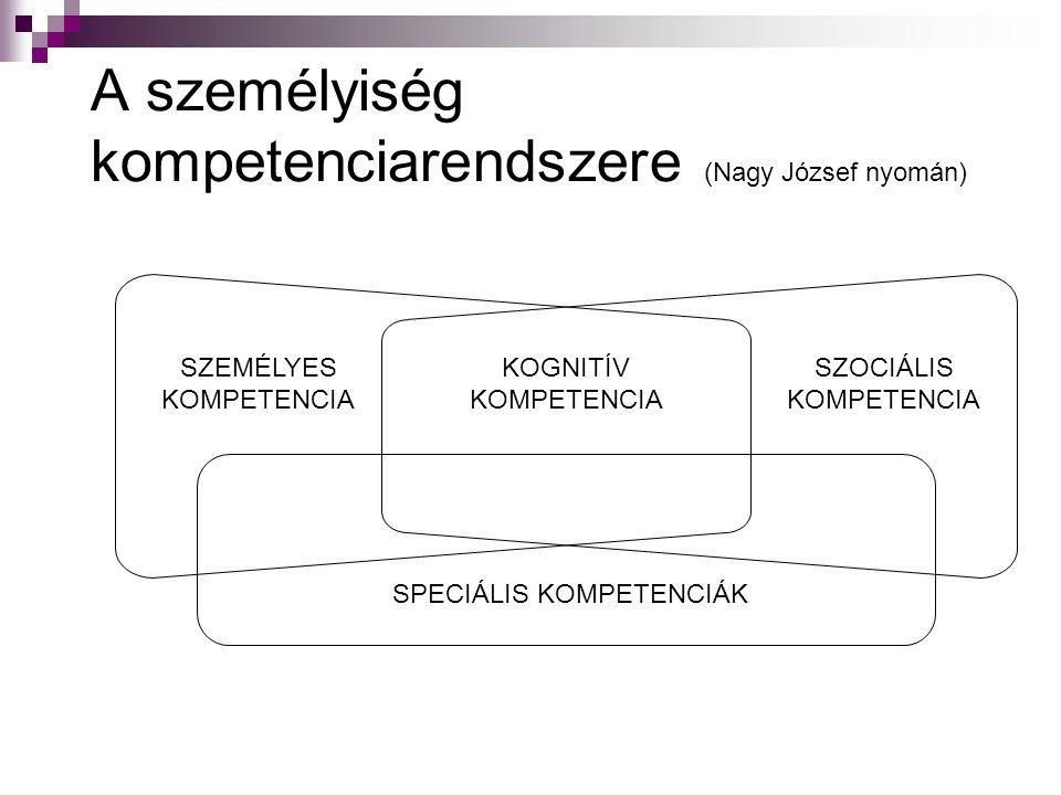 A személyiség kompetenciarendszere (Nagy József nyomán) SZEMÉLYES KOMPETENCIA KOGNITÍV KOMPETENCIA SZOCIÁLIS KOMPETENCIA SPECIÁLIS KOMPETENCIÁK