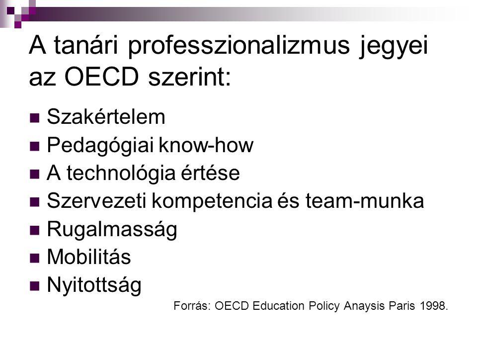 A tanári professzionalizmus jegyei az OECD szerint: Szakértelem Pedagógiai know-how A technológia értése Szervezeti kompetencia és team-munka Rugalmas