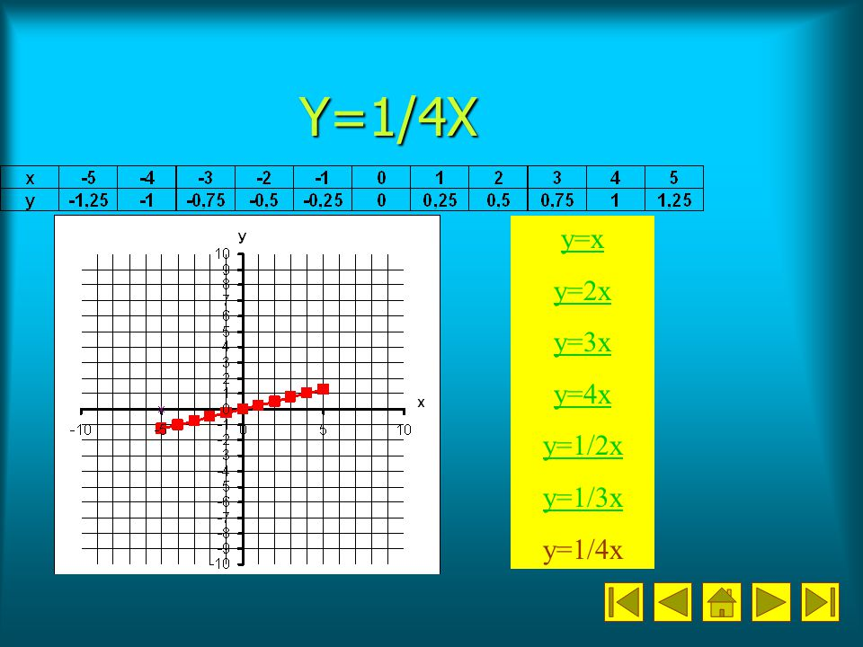 Y=1/4X y=x y=2x y=3x y=4x y=1/2x y=1/3x y=1/4x