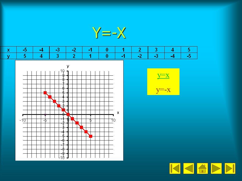 Y=-X y=x y=-x