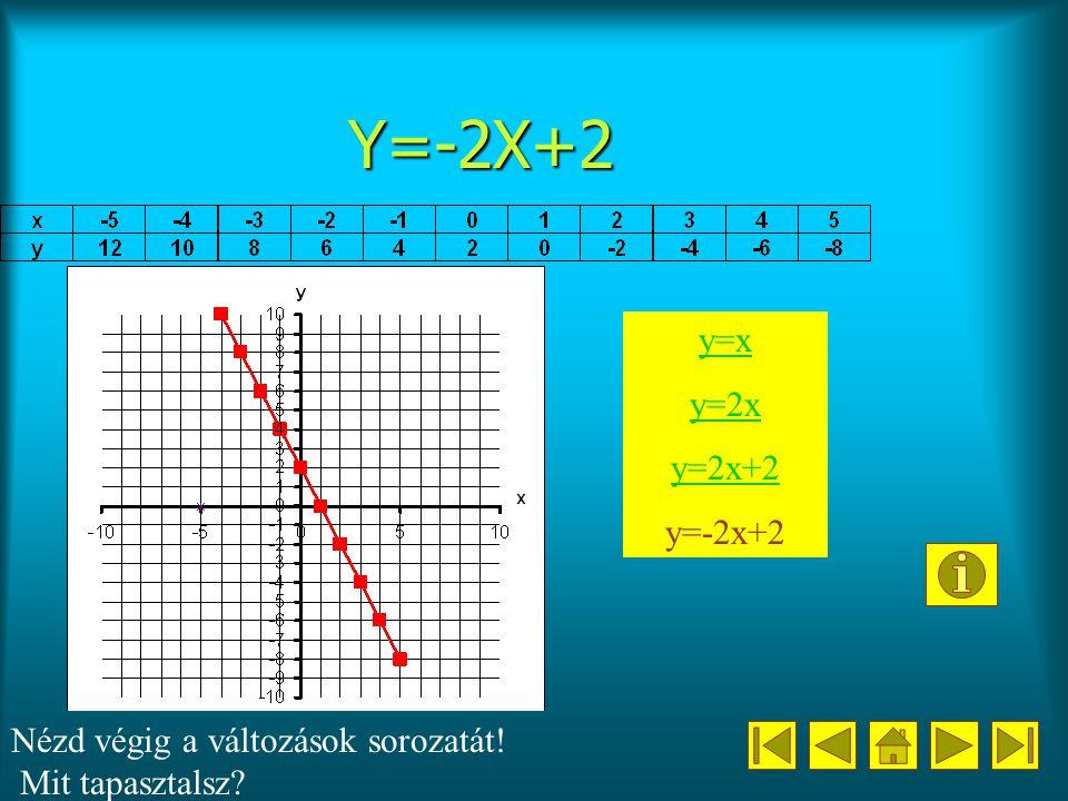 Y=-2X+2 y=x y=2x y=2x+2 y=-2x+2 Nézd végig a változások sorozatát! Mit tapasztalsz?