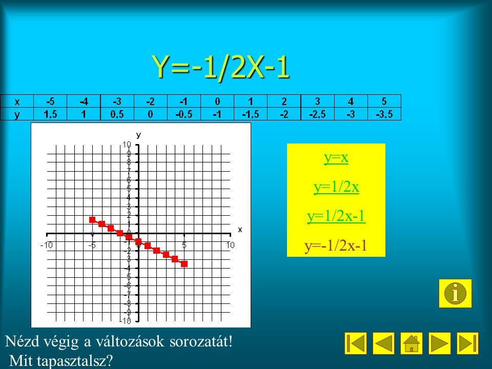 Y=-1/2X-1 y=x y=1/2x y=1/2x-1 y=-1/2x-1 Nézd végig a változások sorozatát! Mit tapasztalsz?