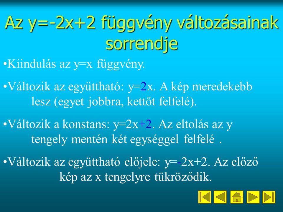 Az y=-2x+2 függvény változásainak sorrendje Kiindulás az y=x függvény.