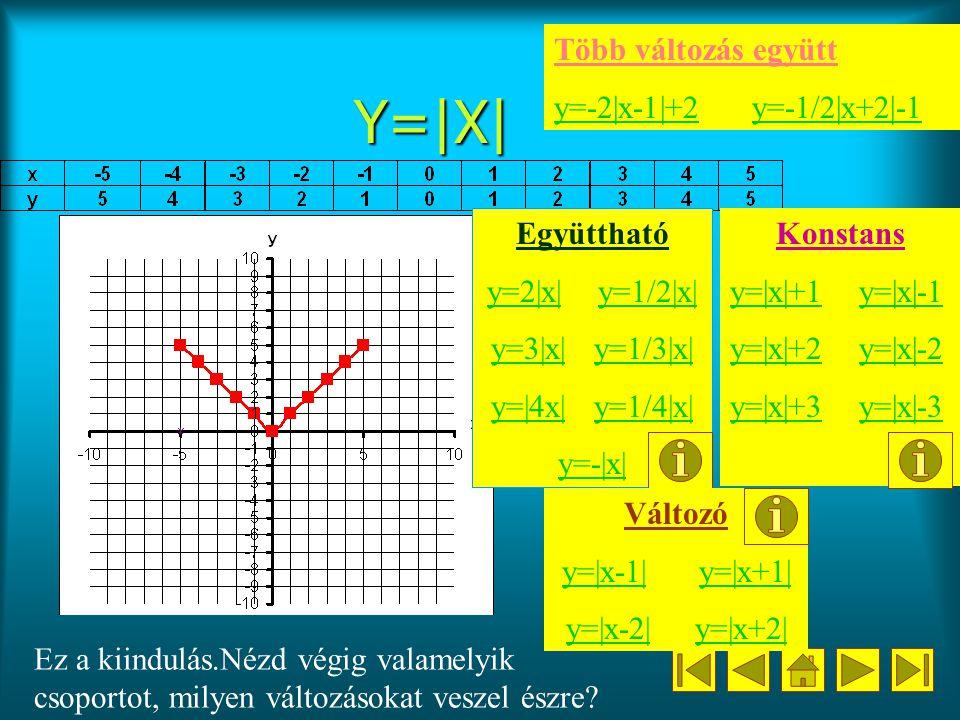 Y=|X| Együttható y=2|x|y=2|x| y=1/2|x|y=1/2|x| y=3|x|y=3|x| y=1/3|x|y=1/3|x| y=|4x|y=|4x| y=1/4|x|y=1/4|x| y=-|x| Ez a kiindulás.Nézd végig valamelyik csoportot, milyen változásokat veszel észre.